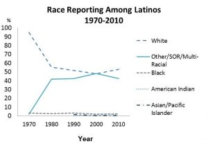 Data compiled by the author from various decennial censuses (see U.S. Census Bureau 2002, 2012).