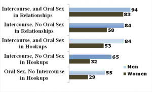 Percent of Men and Women Reporting an Orgasm in Recent Hookup and Relationship. Graph shows that women tend to orgasm less. Note: oral sex refers to whether the student reporting on his or her own orgasm received oral sex. Data limited to students identifying as heterosexual in male/female events.